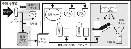 システム配管例