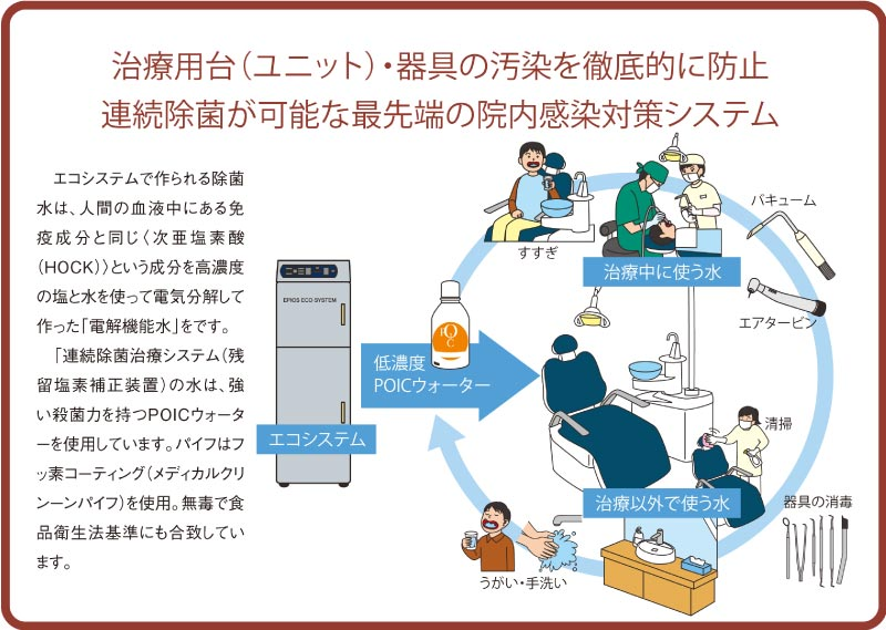 治療用台(ユニット)・器具の汚染を徹底的に防止連続除菌が可能な最先端の院内感染対策システム