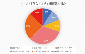 ユニット178台における細菌数の割合(円グラフ)
