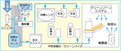 エピオスエコシステム