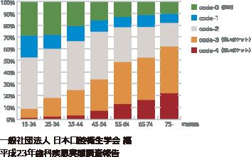 平成23年歯科疾患実態調査報告