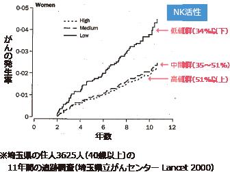 埼玉県の住人3625人(40歳以上)の11年間の追跡調査