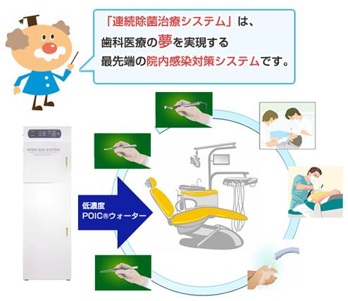 連続除菌治療システム