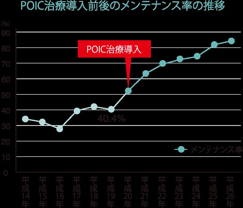 POIC治療導入前後のメンテナンス率の推移 表
