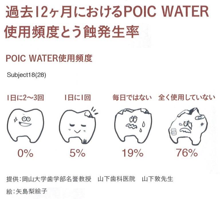 「POICウォーター」を1年間使った人の「う蝕」(うしょく:虫歯のこと)発生率